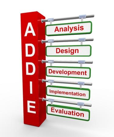 ADDIE - analysis, design, development, implementation and evaluation