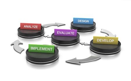 ADDIE Instructional Design Model - Diagram